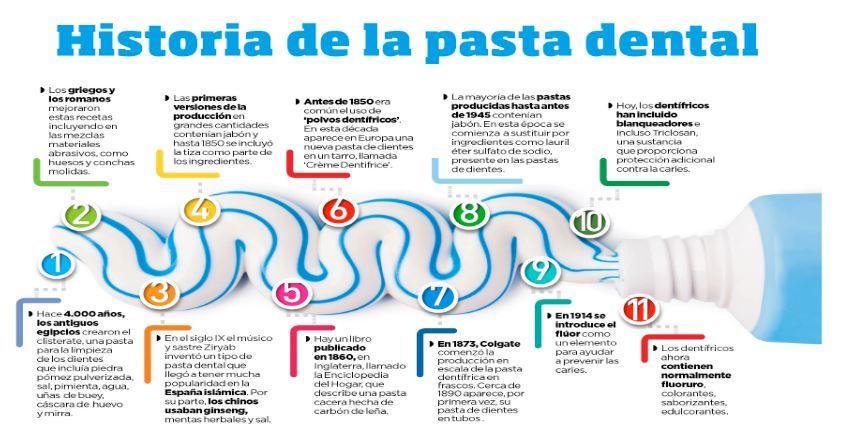 pasta dientes salud bucal higiene dentista Madrid caries dolor bruxismo implante dental dolor muela niños problemas salud